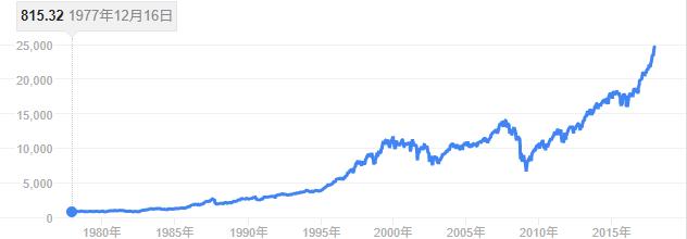 ダウ30種工業平均チャート